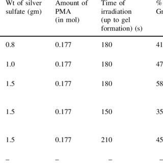 (PDF) Polymethacrylic acid grafted psyllium (Psy-g-PMA): a