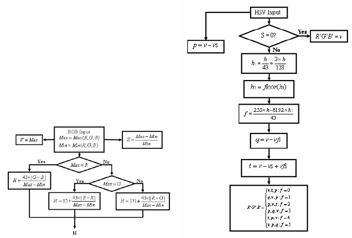 Flow Chart for RGB to HSV and HSV to RGB conversion