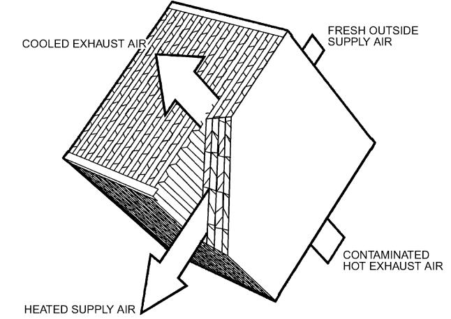 Fixed-Plate Cross-Flow Heat Exchanger (ASHARE 2008