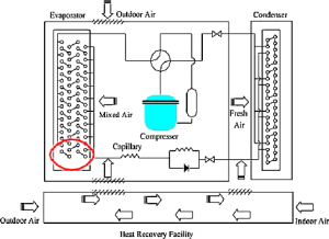 Schematic diagram of the windowtype air conditioner with