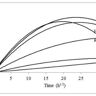 (PDF) Water Absorption Behaviour and Impact Strength of