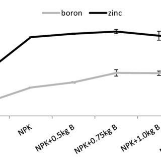 Effect of different levels of boron (B) on the yield of