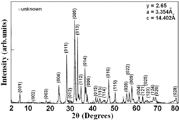 X-ray diffraction scans of Cu 0.5 Tl 0.5 Ba 2 Ca 2 Cu 0.35