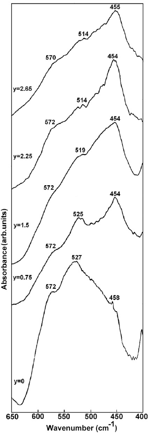 FTIR absorption spectra of Cu 0 . 5 Tl 0 . 5 Ba 2 Ca 2 Cu