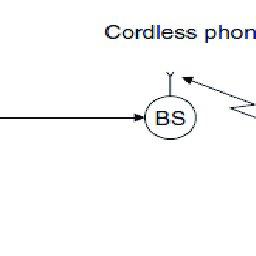 4 Block diagram of a QPSK transmitter. 5 shows a block