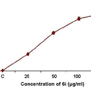 DNA fragmentation analysis by 1.8 % agarose gel