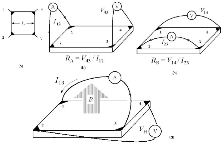 (a) Sample geometry for van der Pauw resistivity and Hall