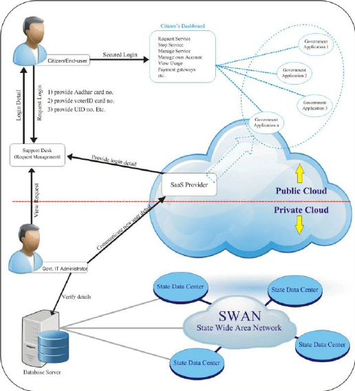 saas architecture diagram 2003 ford escape radio wiring e governance framework reference working
