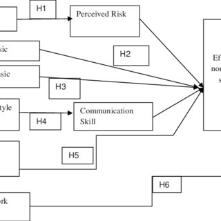 (PDF) Testing knowledge sharing effectiveness: Trust