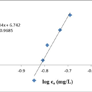 Effect of stirring speed on Cd (II) adsorption onto AC