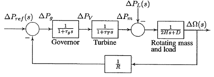 5 Block diagram of speed governing system for steam