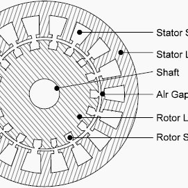 3: Cross-section of asynchronous generator with squirrel
