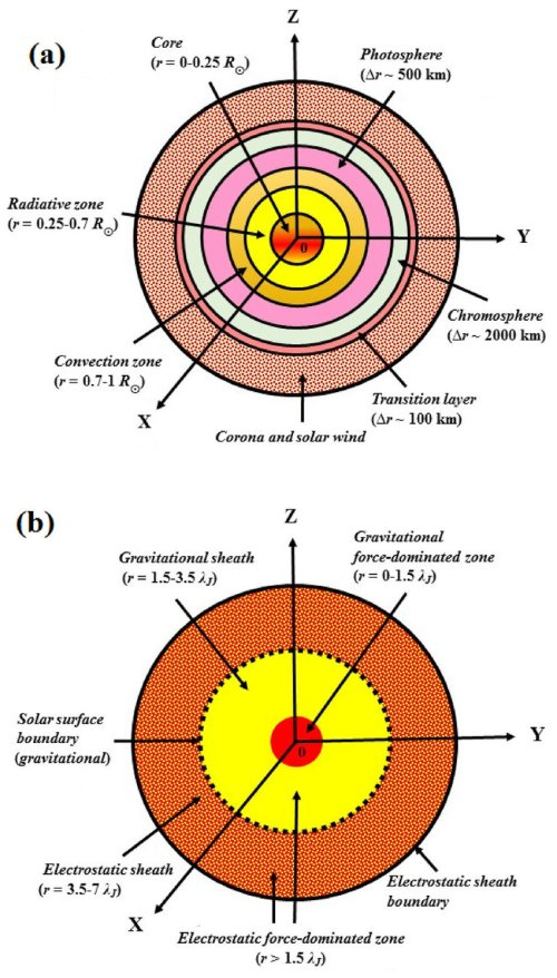 small resolution of schematic diagram of the sun and its ambient atmosphere according to download scientific diagram