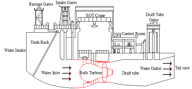 Layout of bulb turbine in a runoff river power house 2