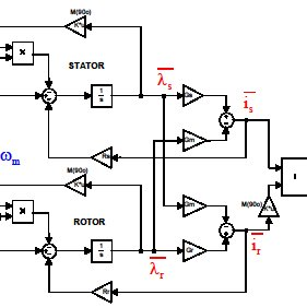 Feedback control system for DC motor speed control: (a
