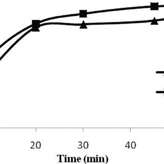 (PDF) Development of dissolution test method for a