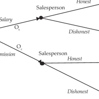 (PDF) Salesforce Compensation: Game Theory