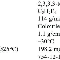 (PDF) Fourth Generation Refrigerant: HFO 1234 yf