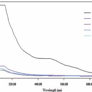 (PDF) Electrochemical Degradation of C.I. Vat Brown 1 Dye