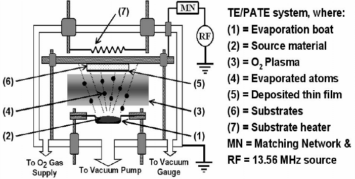 A schematic diagram of Thermal Evaporation/Plasma