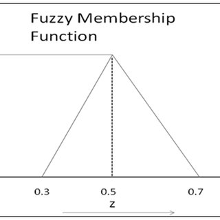 (PDF) Integrated Software Quality Evaluation: A Fuzzy