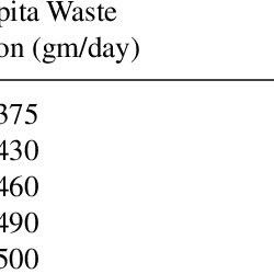 (PDF) Plastics waste management in India: An integrated