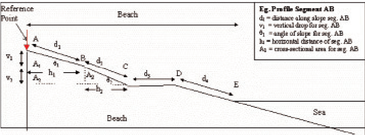The beach slope and cross sectional area of beach