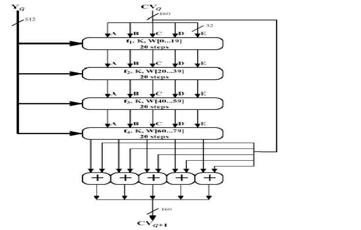 SHA-1 Processing of a Single 512-bit Block (SHA-1