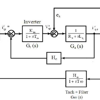 (PDF) Design of Speed Controller for Permananent Magnet