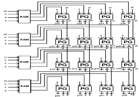 Proposed reversible partial products generation circuit
