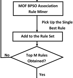 block diagram of our proposed mof bpso method [ 850 x 1202 Pixel ]