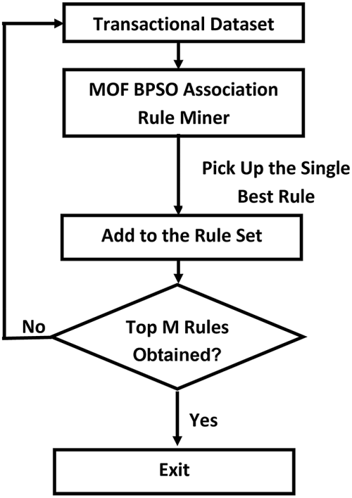 small resolution of block diagram of our proposed mof bpso method