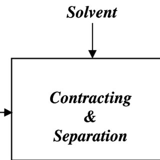 (PDF) Simulation of Multistage Countercurrent Liquid