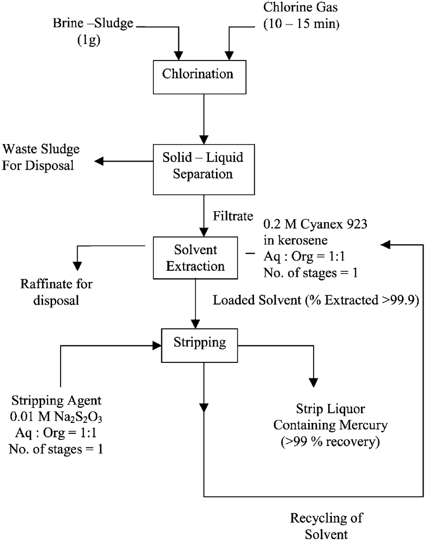hight resolution of a schematic diagram for the extraction of mercury from brine sludge of chlor alkali