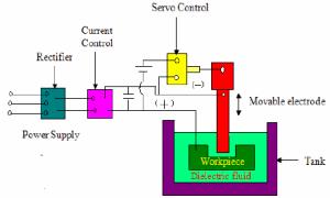Schematic diagram of the EDM process | Download Scientific Diagram