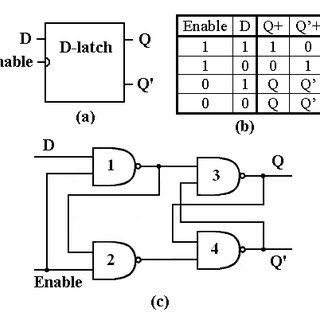 a) shows the logic symbol used to identify the D-latch