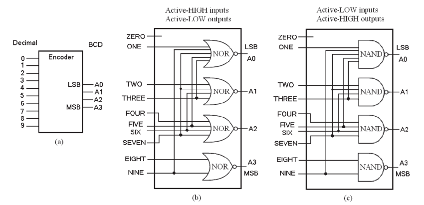 The Decimal-to-BCD Encoder (a) block diagram (b) logic