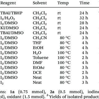 (PDF) Iodine Catalyzed Cross-Dehydrogenative C–S Coupling