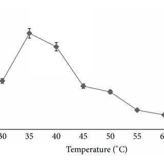 Effect of temperature on the tyrosinase activity of the