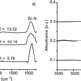 FTIR absorption spectra for SRN films deposited using: a