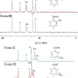 Aminobenzoic acid polymorphs. Neutral (N − H ··· O) and