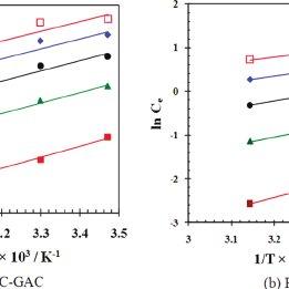 (PDF) Isotherm, Thermodynamics, Desorption, and Disposal
