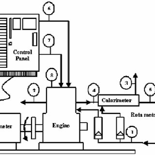 (PDF) Combustion, performance and emission analysis of