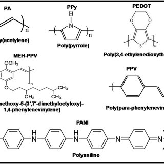 (a) CV profile of nanostructured conducting polymers at a