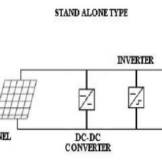 Block diagram of fuzzy controller for a grid connected