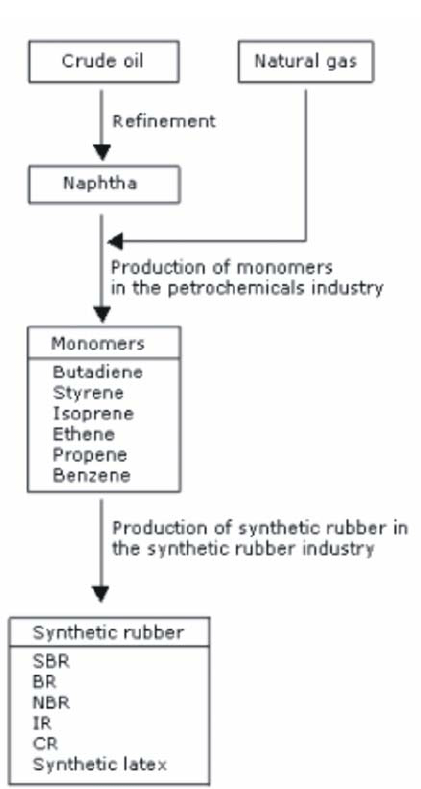 Production Rubber Synthetic