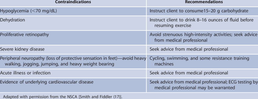 Exercise contraindications and recommendations for clients ...