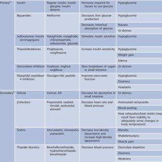 Contraindicated Exercises For Type 2 Diabetes - ExerciseWalls