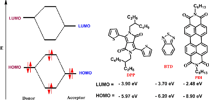 HOMO and LUMO energy levels for the DPP, BTD and PDI