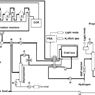 CATOFIN isobutane dehydrogenation process flow diagram